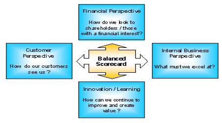 balanced scorecard survival